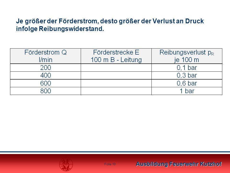 Ausbildung Feuerwehr Kutzhof Folie 9 Der Druckverbrauch Folgende Druckverbraucher ergeben sich zwangsläufig: p R = Druckverlust durch Reibungswidersta