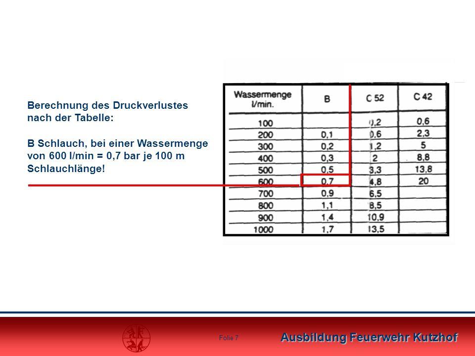 Ausbildung Feuerwehr Kutzhof Folie 6 Wasserförderung mit TS 8 Berechnungsbeispiel 2 200 m600 m Druckverlust 0,7 bar * 2 = 1,4 bar Druckverlust 0,7 bar