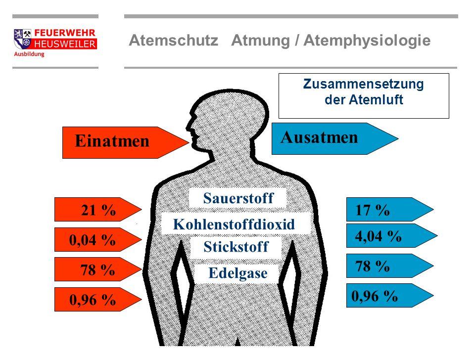 Atemschutz Atmung / Atemphysiologie Bei der Atmung nimmt der Körper Sauerstoff (O 2 ) auf und gibt Kohlendioxid (CO 2 ) an die Umluft ab. Aus der Eina