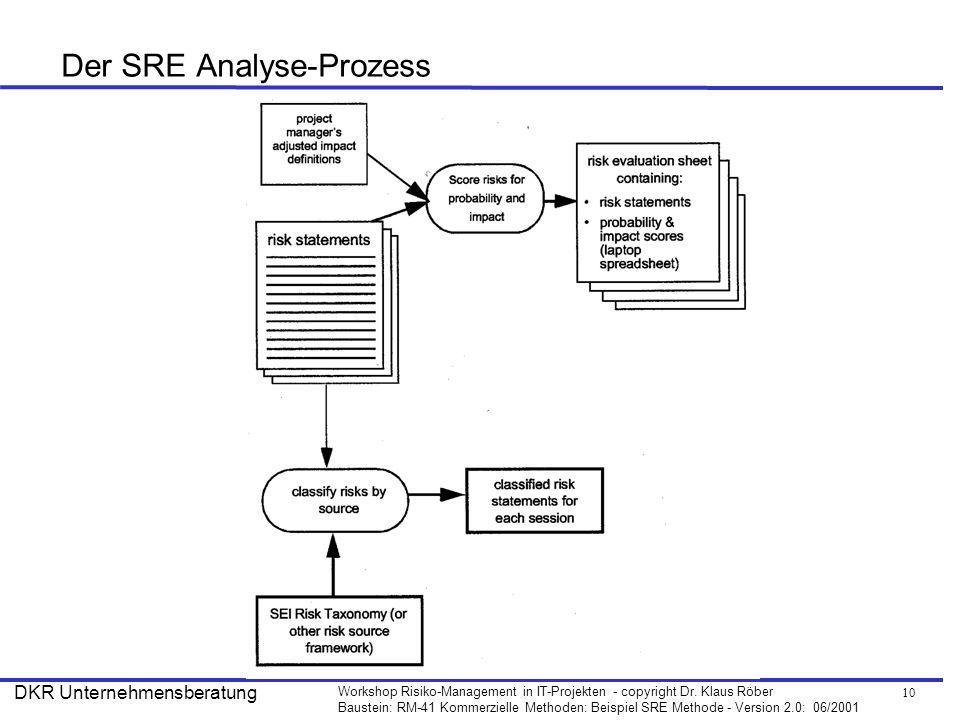10 Workshop Risiko-Management in IT-Projekten - copyright Dr. Klaus Röber Baustein: RM-41 Kommerzielle Methoden: Beispiel SRE Methode - Version 2.0: 0