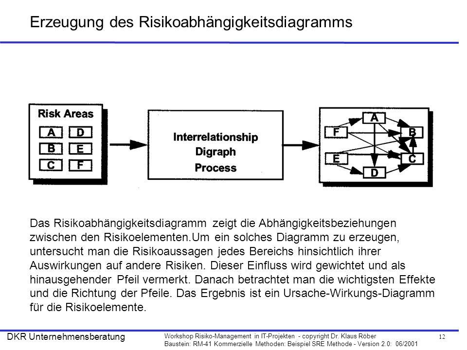 12 Workshop Risiko-Management in IT-Projekten - copyright Dr. Klaus Röber Baustein: RM-41 Kommerzielle Methoden: Beispiel SRE Methode - Version 2.0: 0