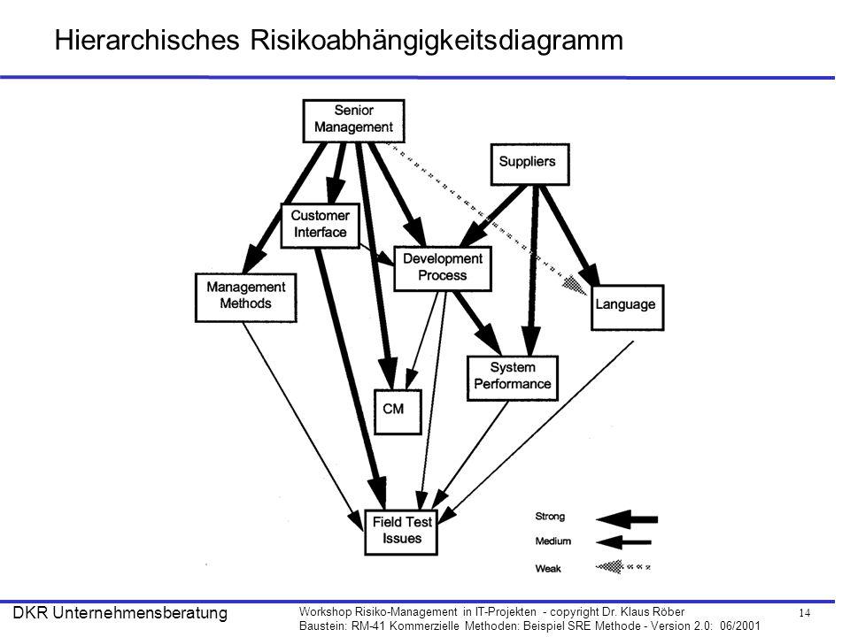 14 Workshop Risiko-Management in IT-Projekten - copyright Dr. Klaus Röber Baustein: RM-41 Kommerzielle Methoden: Beispiel SRE Methode - Version 2.0: 0