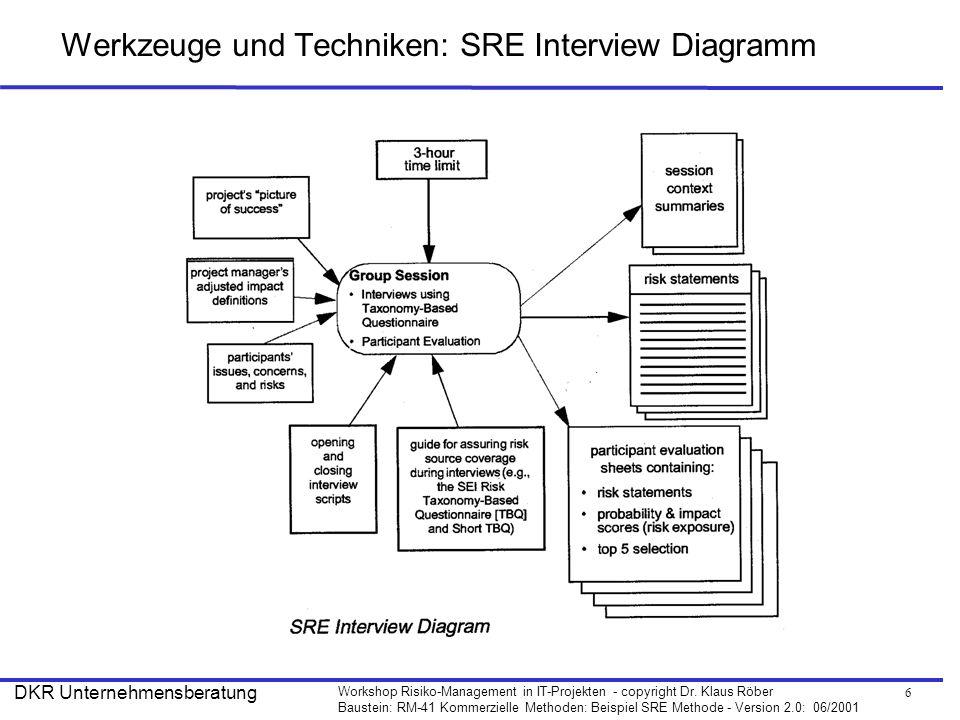 6 Workshop Risiko-Management in IT-Projekten - copyright Dr. Klaus Röber Baustein: RM-41 Kommerzielle Methoden: Beispiel SRE Methode - Version 2.0: 06