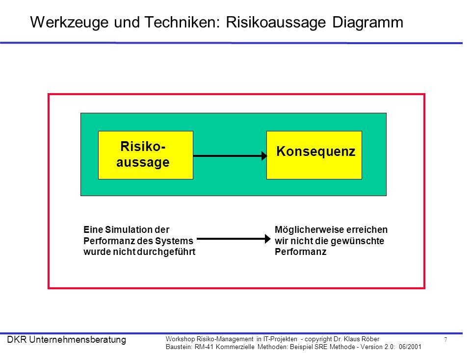7 Workshop Risiko-Management in IT-Projekten - copyright Dr. Klaus Röber Baustein: RM-41 Kommerzielle Methoden: Beispiel SRE Methode - Version 2.0: 06
