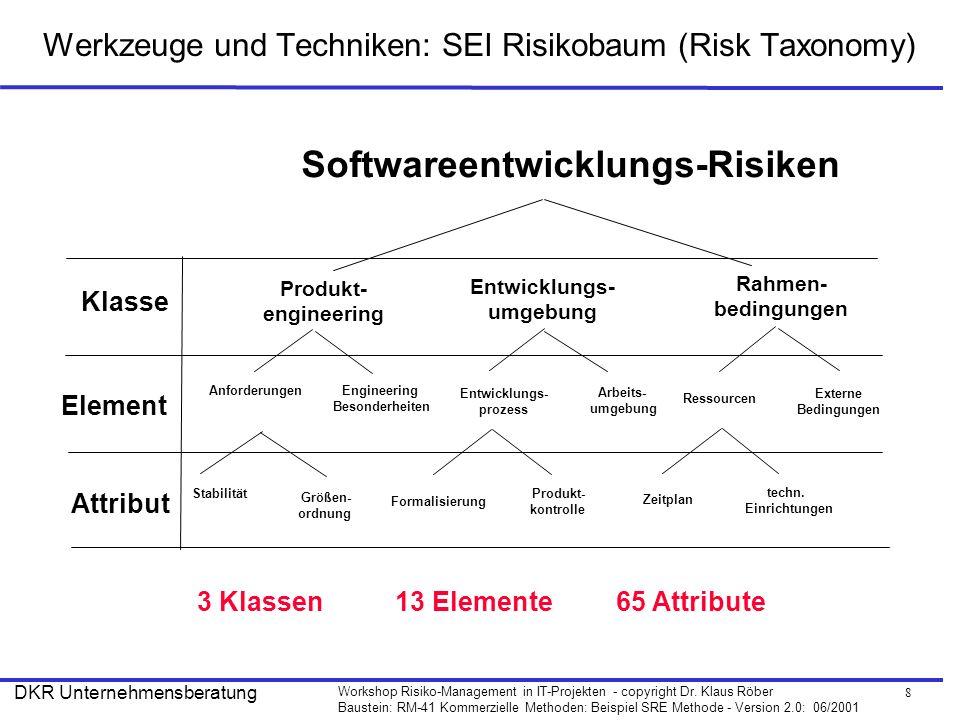 8 Workshop Risiko-Management in IT-Projekten - copyright Dr. Klaus Röber Baustein: RM-41 Kommerzielle Methoden: Beispiel SRE Methode - Version 2.0: 06