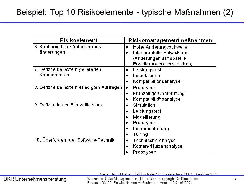 14 Workshop Risiko-Management in IT-Projekten - copyright Dr. Klaus Röber Baustein:RM-25 Entwickeln von Maßnahmen - Version 2.0: 06/2001 DKR Unternehm