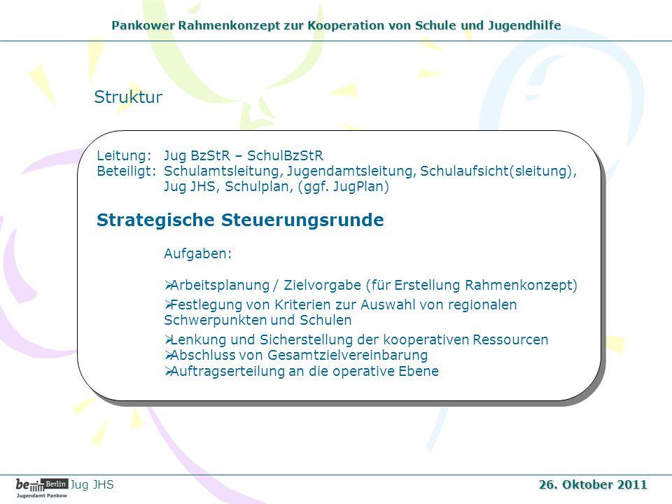 Pankower Rahmenkonzept zur Kooperation von Schule und Jugendhilfe Jug JHS 26. Oktober 2011 Leitung: Jug BzStR – SchulBzStR Beteiligt:Schulamtsleitung,