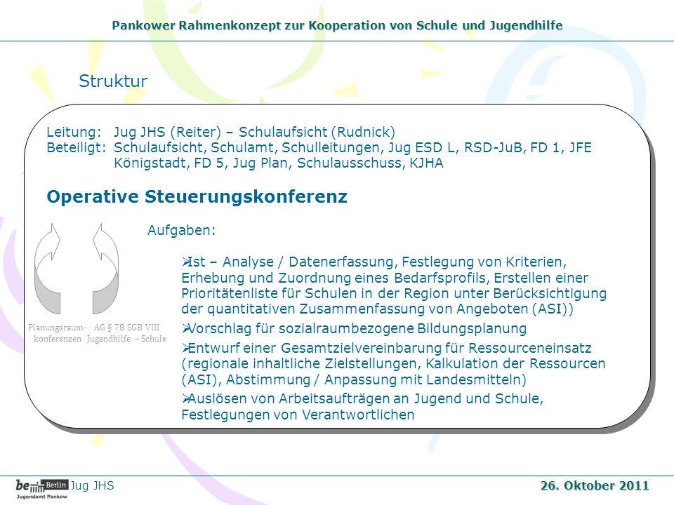 Pankower Rahmenkonzept zur Kooperation von Schule und Jugendhilfe Jug JHS 26. Oktober 2011 Leitung: Jug JHS (Reiter) – Schulaufsicht (Rudnick) Beteili