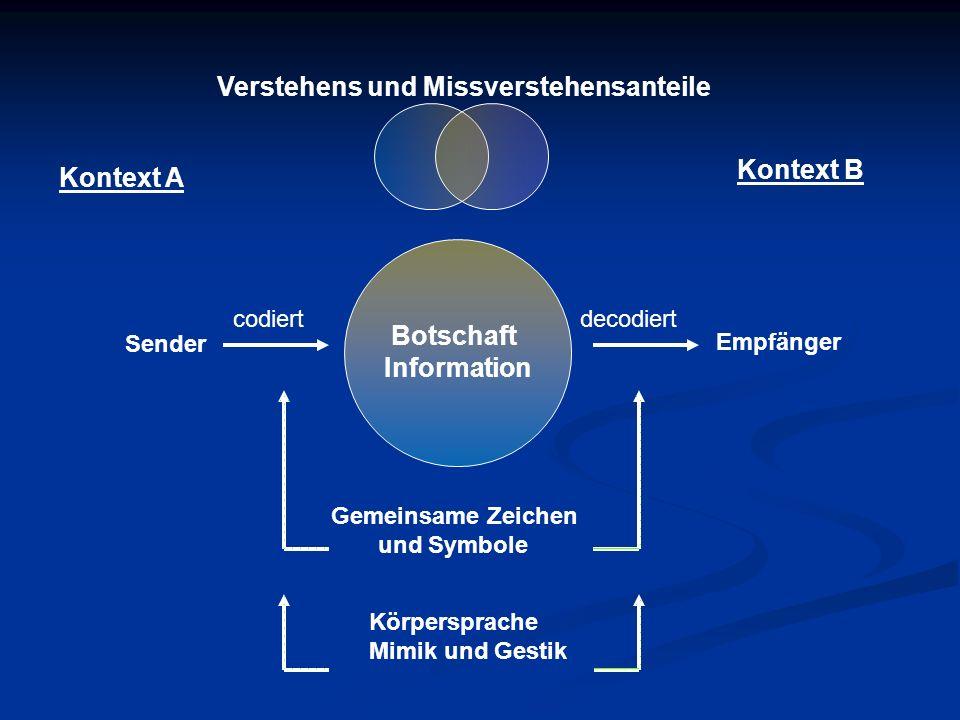 Verstehens und Missverstehensanteile Kontext A Kontext B Sender codiert Botschaft Information decodiert Empfänger Gemeinsame Zeichen und Symbole Körpe
