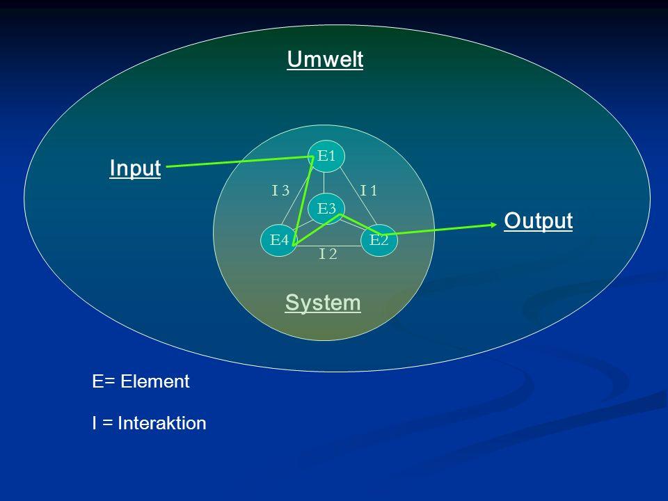 System E1 E3 E2E4 E= Element I 1 I 2 I 3 I = Interaktion Umwelt Input Output