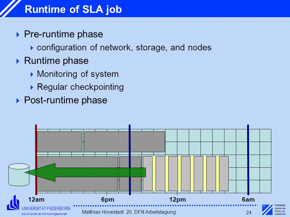 UNIVERSITÄT PADERBORN Die Universität der Informationsgesellschaft Matthias Hovestadt: 20. DFN Arbeitstagung 24 Runtime of SLA job Pre-runtime phase c