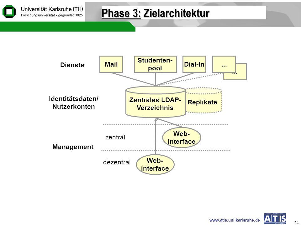 www.atis.uni-karlsruhe.de 14 Phase 3: Zielarchitektur Web- interface Web- interface Management dezentral zentral... Replikate Mail Studenten- pool Dia