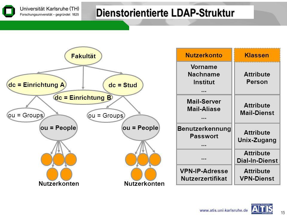 www.atis.uni-karlsruhe.de 15 Dienstorientierte LDAP-Struktur dc = Einrichtung B Fakultät dc = Stud ou = Groups ou = People dc = Einrichtung A ou = Peo