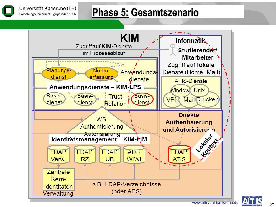 www.atis.uni-karlsruhe.de 27 Phase 5: Gesamtszenario KIM Informatik Studierender/ Mitarbeiter ATIS-Dienste VPNMail Drucken Zugriff auf lokale Dienste
