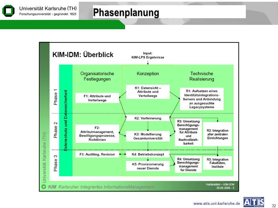 www.atis.uni-karlsruhe.de 32 Phasenplanung