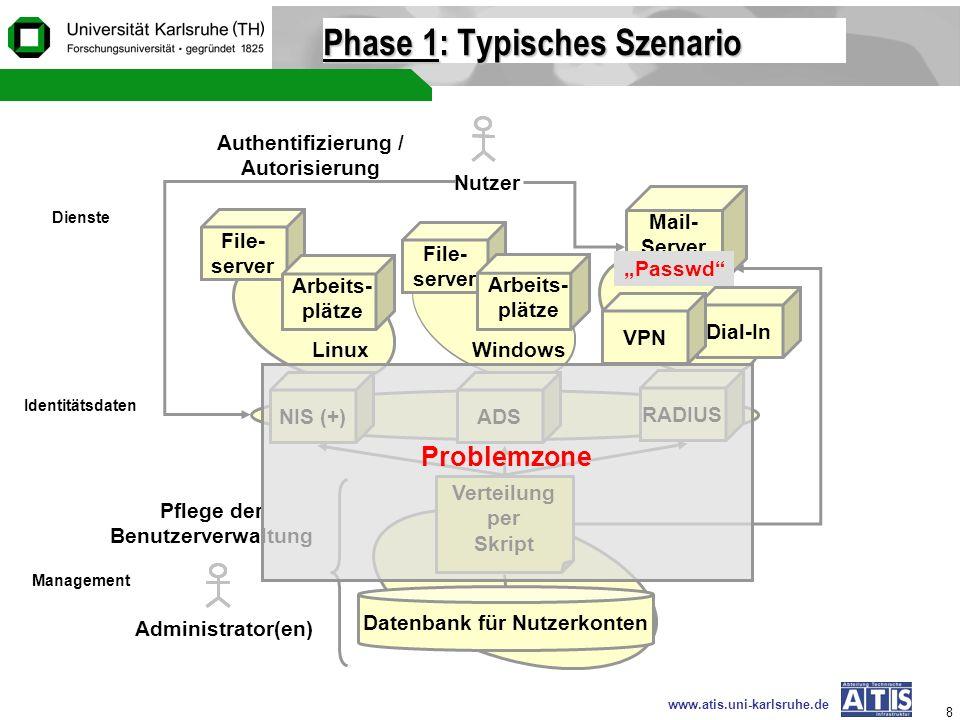 www.atis.uni-karlsruhe.de 8 Phase 1Phase 1: Typisches Szenario Phase 1 File- server Nutzer LinuxWindows Authentifizierung / Autorisierung Arbeits- plä