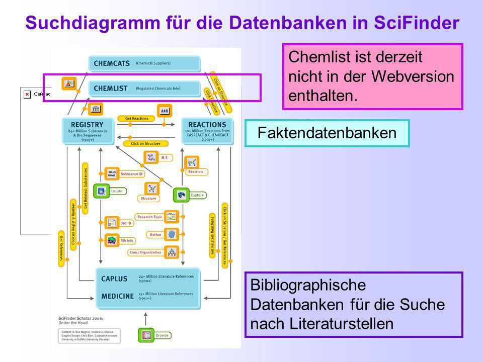 CAplus Bibliografische Datenbank > 28 Mio.