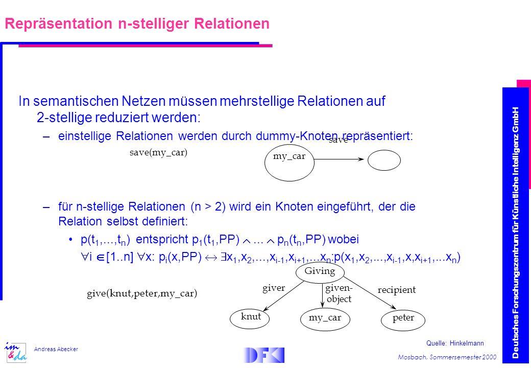 Deutsches Forschungszentrum für Künstliche Intelligenz GmbH Mosbach, Sommersemester 2000 Andreas Abecker In semantischen Netzen müssen mehrstellige Relationen auf 2-stellige reduziert werden: –einstellige Relationen werden durch dummy-Knoten repräsentiert: –für n-stellige Relationen (n > 2) wird ein Knoten eingeführt, der die Relation selbst definiert: p(t 1,...,t n ) entspricht p 1 (t 1,PP)...