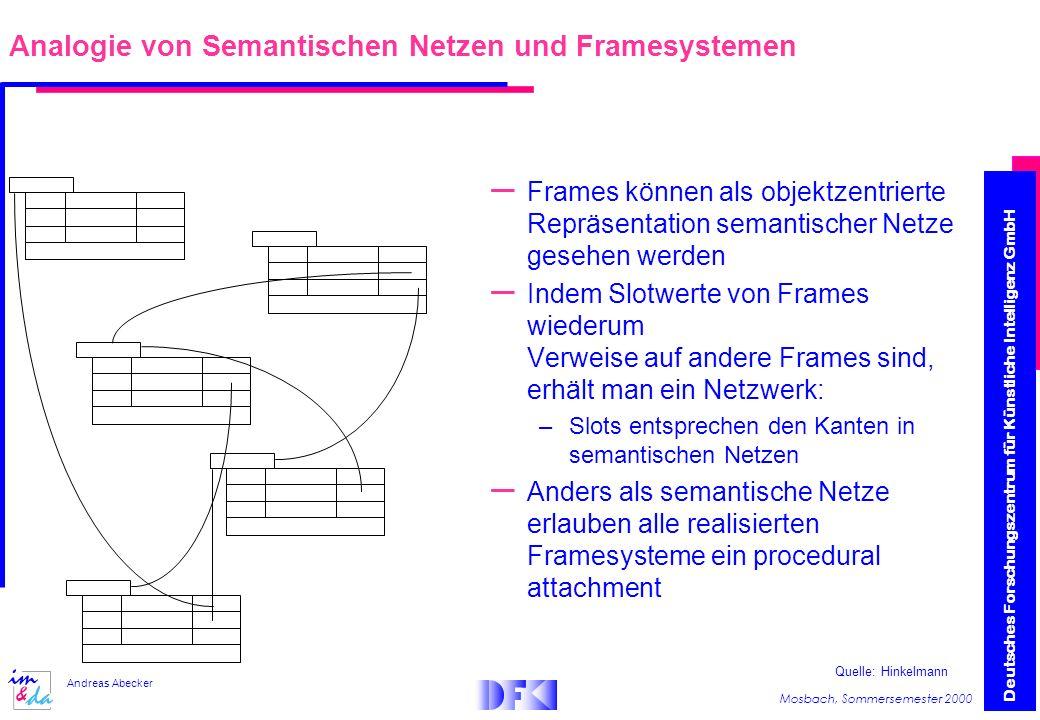 Deutsches Forschungszentrum für Künstliche Intelligenz GmbH Mosbach, Sommersemester 2000 Andreas Abecker – Frames können als objektzentrierte Repräsentation semantischer Netze gesehen werden – Indem Slotwerte von Frames wiederum Verweise auf andere Frames sind, erhält man ein Netzwerk: –Slots entsprechen den Kanten in semantischen Netzen – Anders als semantische Netze erlauben alle realisierten Framesysteme ein procedural attachment Analogie von Semantischen Netzen und Framesystemen Quelle: Hinkelmann
