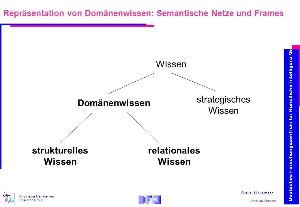 Andreas Abecker Knowledge Management Research Group Repräsentation von Domänenwissen: Semantische Netze und Frames Wissen Domänenwissen strukturelles