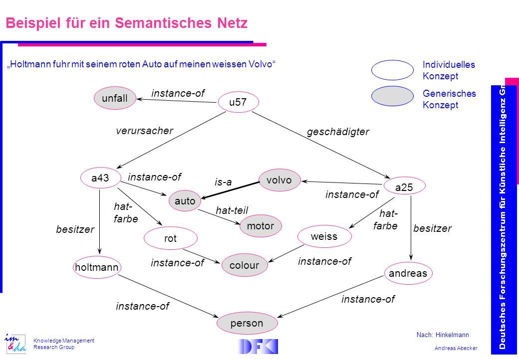 Andreas Abecker Knowledge Management Research Group Beispiel für ein Semantisches Netz volvo a25 besitzer andreas person colour weiss auto is-a instan