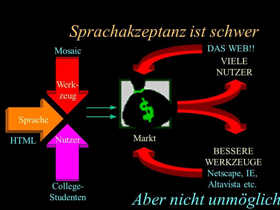 Sprachakzeptanz ist schwer Sprache Werk- zeug Nutzer Markt VIELE NUTZER BESSERE WERKZEUGE Aber nicht unmöglich HTML College- Studenten Mosaic DAS WEB!.