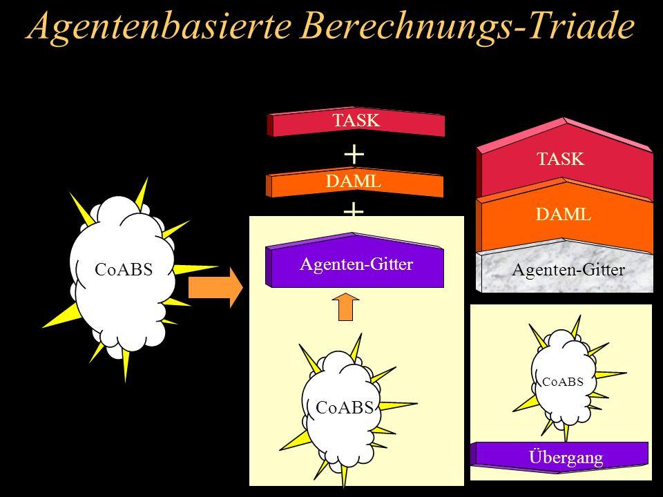 Agentenbasierte Berechnungs-Triade CoABS + Agenten-Gitter TASK DAML TASK Agenten-Gitter Übergang + CoABS