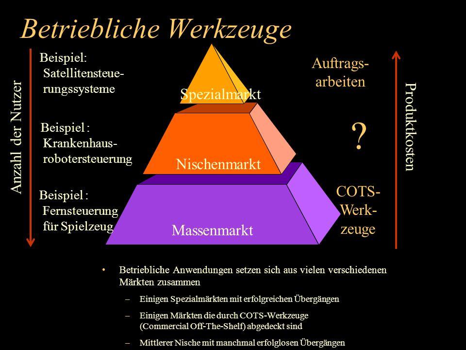 Betriebliche Werkzeuge Anzahl der Nutzer Spezialmarkt Massenmarkt Nischenmarkt Produktkosten Auftrags- arbeiten COTS- Werk- zeuge .