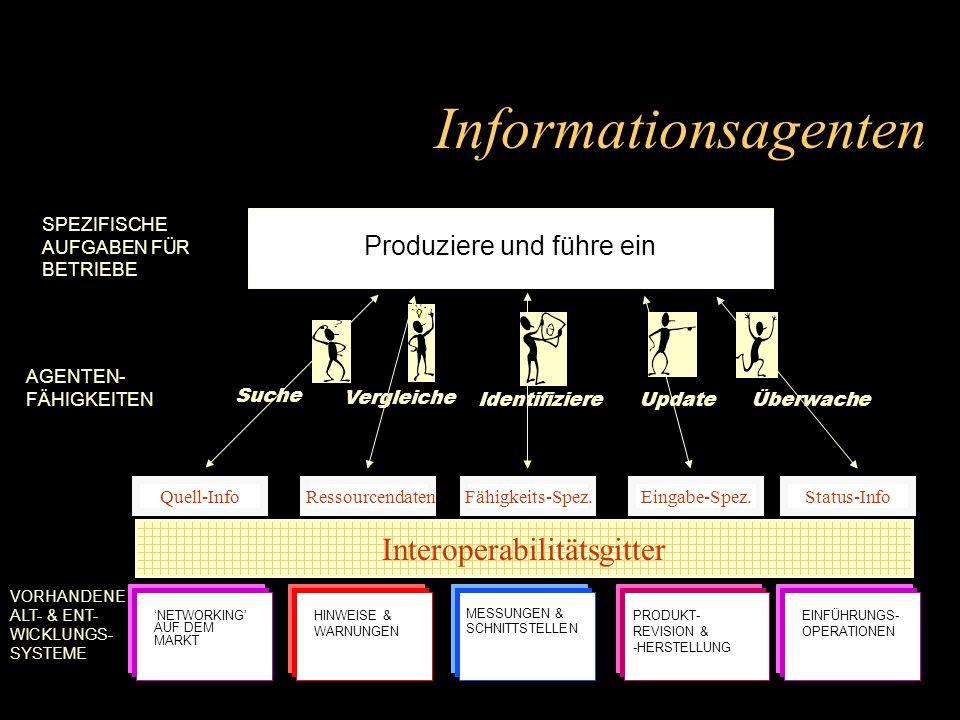 NETWORKING AUF DEM MARKT HINWEISE & WARNUNGEN MESSUNGEN & SCHNITTSTELLEN PRODUKT- REVISION & -HERSTELLUNG EINFÜHRUNGS- OPERATIONEN VORHANDENE ALT- & ENT- WICKLUNGS- SYSTEME SPEZIFISCHE AUFGABEN FÜR BETRIEBE Informationsagenten Suche Vergleiche IdentifiziereUpdateÜberwache AGENTEN- FÄHIGKEITEN Interoperabilitätsgitter Quell-InfoFähigkeits-Spez.Eingabe-Spez.Status-Info Ressourcendaten Produziere und führe ein