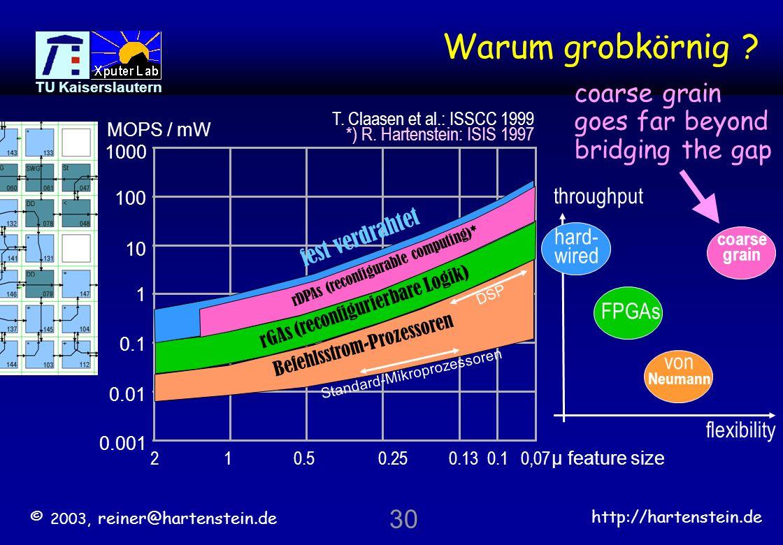 © 2003, reiner@hartenstein.de http://hartenstein.de TU Kaiserslautern 29 Grobkörnig rekonfigurierbar feinkörnige Morphware-Plattformen already mainstr