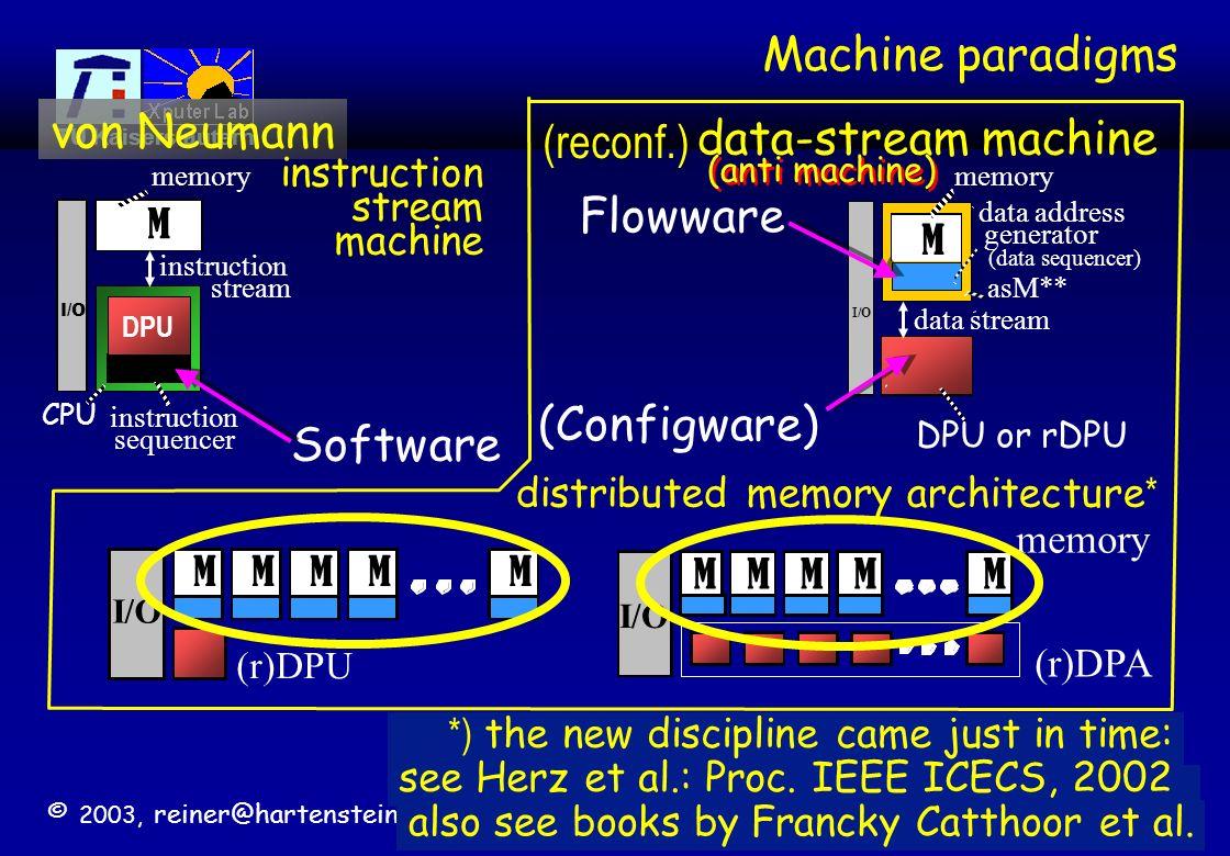 © 2003, reiner@hartenstein.de http://hartenstein.de TU Kaiserslautern 47 Computing Paradigmen und Methodologien 1946: Maschinen-Paradigma (von Neumann