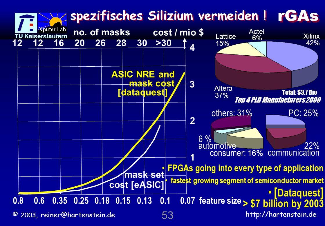 © 2003, reiner@hartenstein.de http://hartenstein.de TU Kaiserslautern 52 einige soft CPU core Beispiele Spartan-II16 bit DSPDSPuva16 FLEX10K30 or EPF6016 i8080AMy80 32-bitgr1050 16-bitgr1040 Altera – Mercury 8 bitNios Altera 22 D-MIPS 32-bit instr.