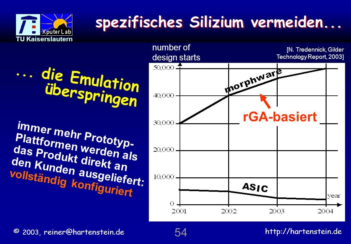 © 2003, reiner@hartenstein.de http://hartenstein.de TU Kaiserslautern 53 cost / mio $ 4 3 2 1 mask set cost [eASIC] ASIC NRE and mask cost [dataquest].