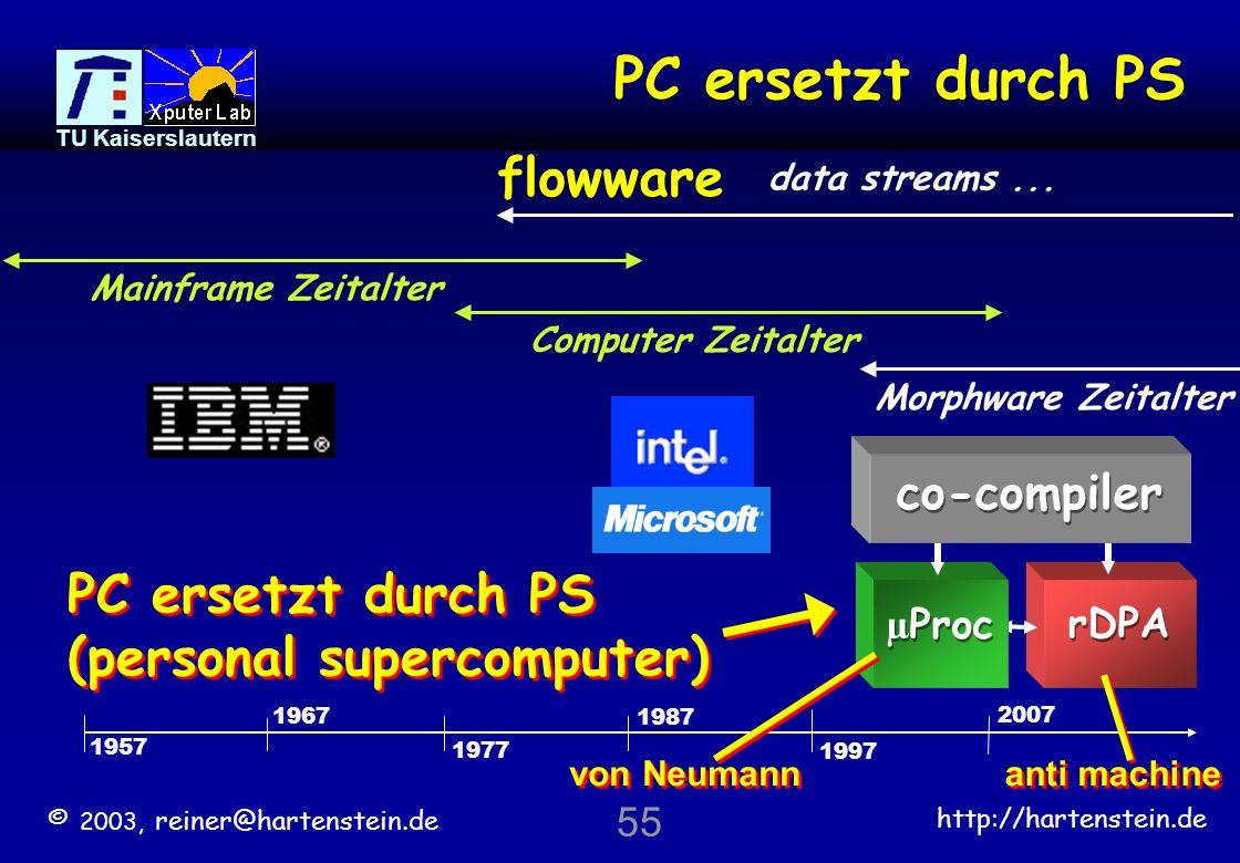 © 2003, reiner@hartenstein.de http://hartenstein.de TU Kaiserslautern 54 immer mehr Prototyp- Plattformen werden als das Produkt direkt an den Kunden ausgeliefert: vollständig konfiguriert number of design starts rGA-basiert [N.