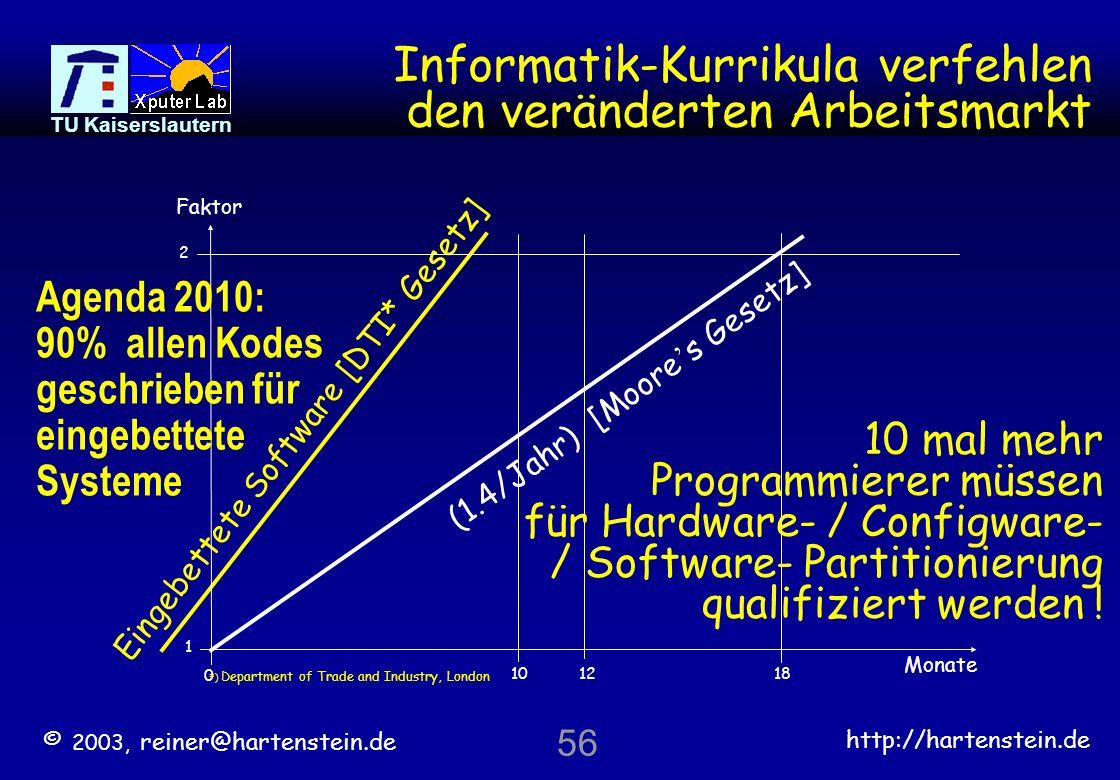 © 2003, reiner@hartenstein.de http://hartenstein.de TU Kaiserslautern 55 PC ersetzt durch PS Computer Zeitalter data streams... Morphware Zeitalter 19