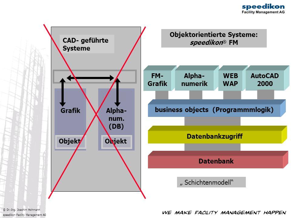© Dr.-Ing. Joachim Hohmann speedikon Facility Management AG CAD- geführte Systeme Objektorientierte Systeme: speedikon ® FM business objects (Programm