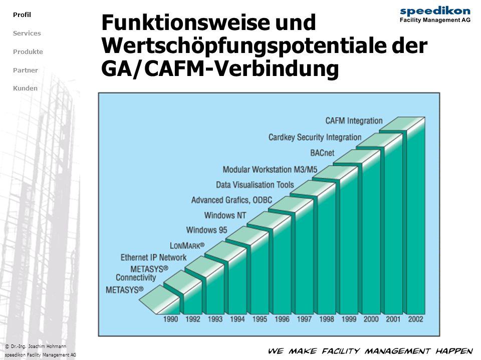 © Dr.-Ing. Joachim Hohmann speedikon Facility Management AG Funktionsweise und Wertschöpfungspotentiale der GA/CAFM-Verbindung Profil Services Produkt