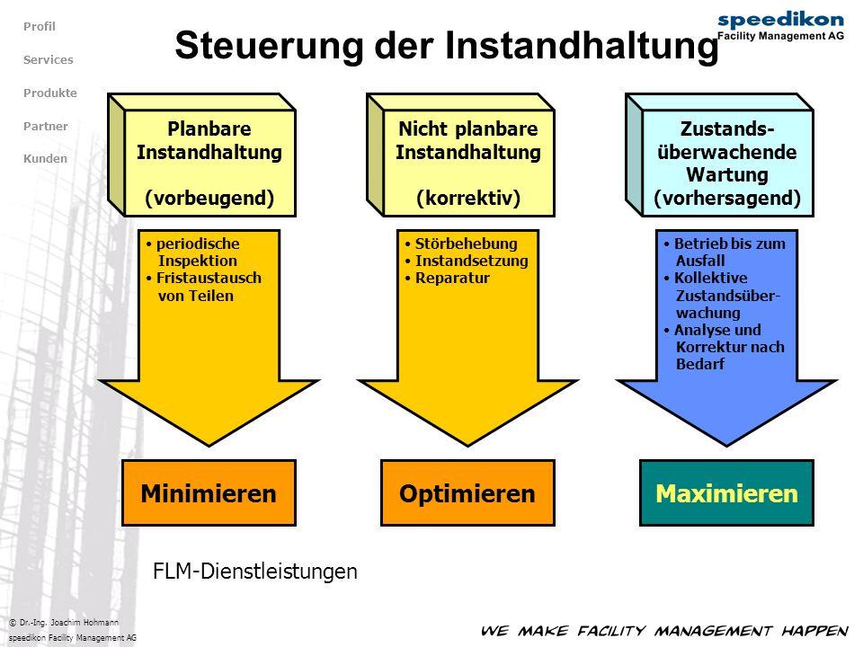 © Dr.-Ing. Joachim Hohmann speedikon Facility Management AG Steuerung der Instandhaltung Profil Services Produkte Partner Kunden Planbare Instandhaltu