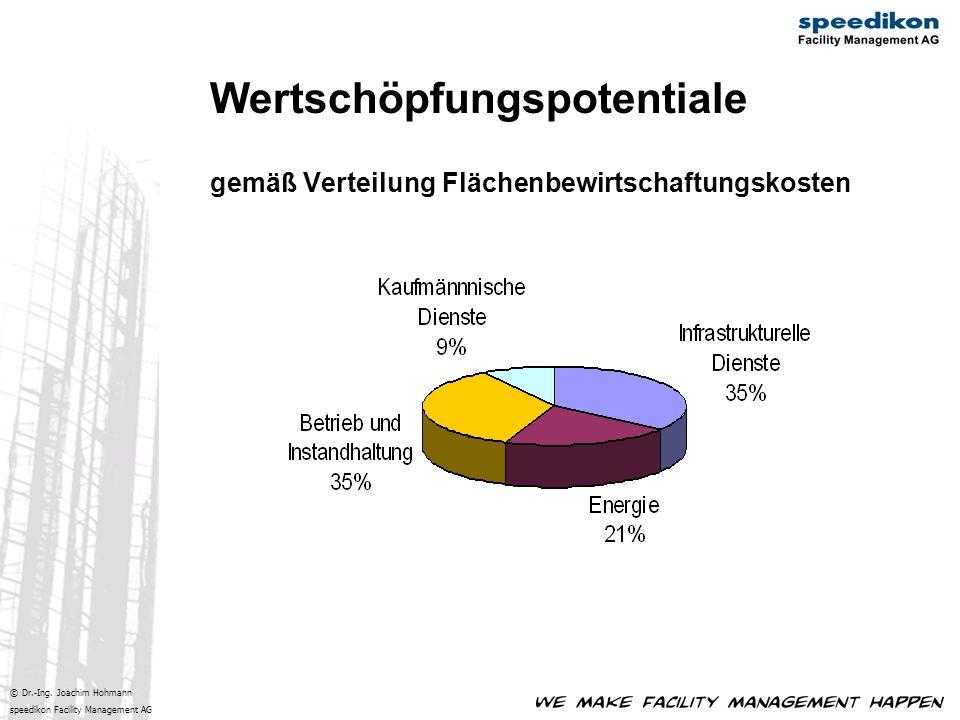 © Dr.-Ing. Joachim Hohmann speedikon Facility Management AG Wertschöpfungspotentiale gemäß Verteilung Flächenbewirtschaftungskosten