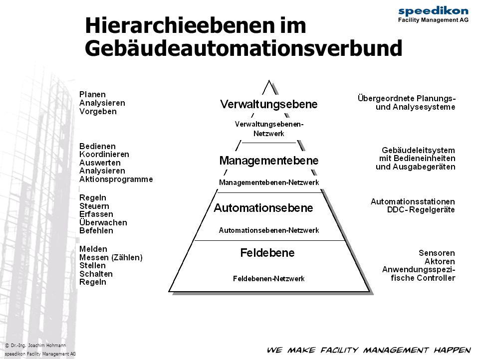 © Dr.-Ing. Joachim Hohmann speedikon Facility Management AG Hierarchieebenen im Gebäudeautomationsverbund