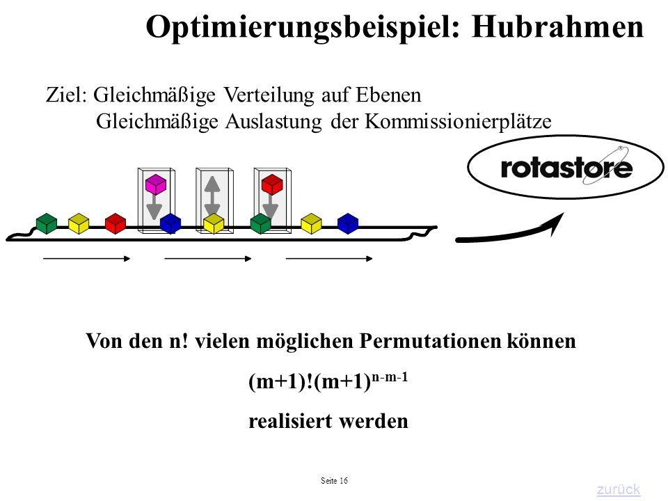 Seite 16 Optimierungsbeispiel: Hubrahmen -1- Von den n! vielen möglichen Permutationen können (m+1)!(m+1) n-m-1 realisiert werden Ziel: Gleichmäßige V