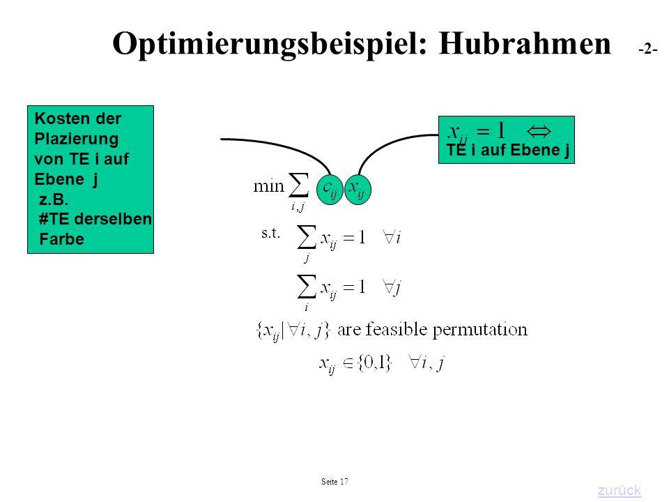 Seite 17 TE i auf Ebene j s.t. Kosten der Plazierung von TE i auf Ebene j z.B. #TE derselben Farbe Optimierungsbeispiel: Hubrahmen -2- zurück