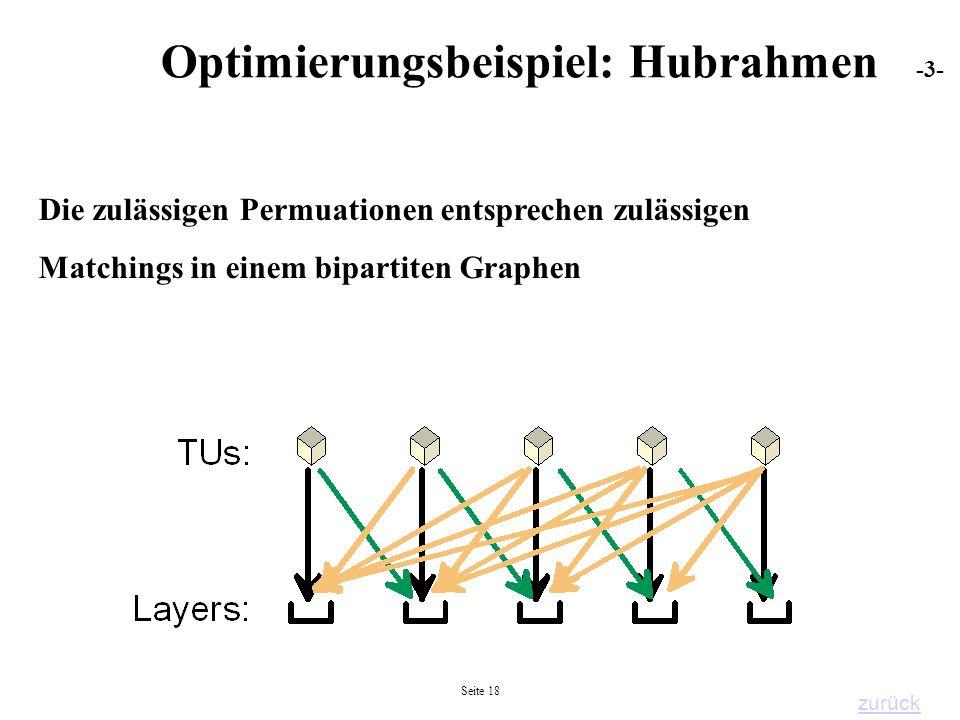 Seite 18 Die zulässigen Permuationen entsprechen zulässigen Matchings in einem bipartiten Graphen Optimierungsbeispiel: Hubrahmen -3- zurück