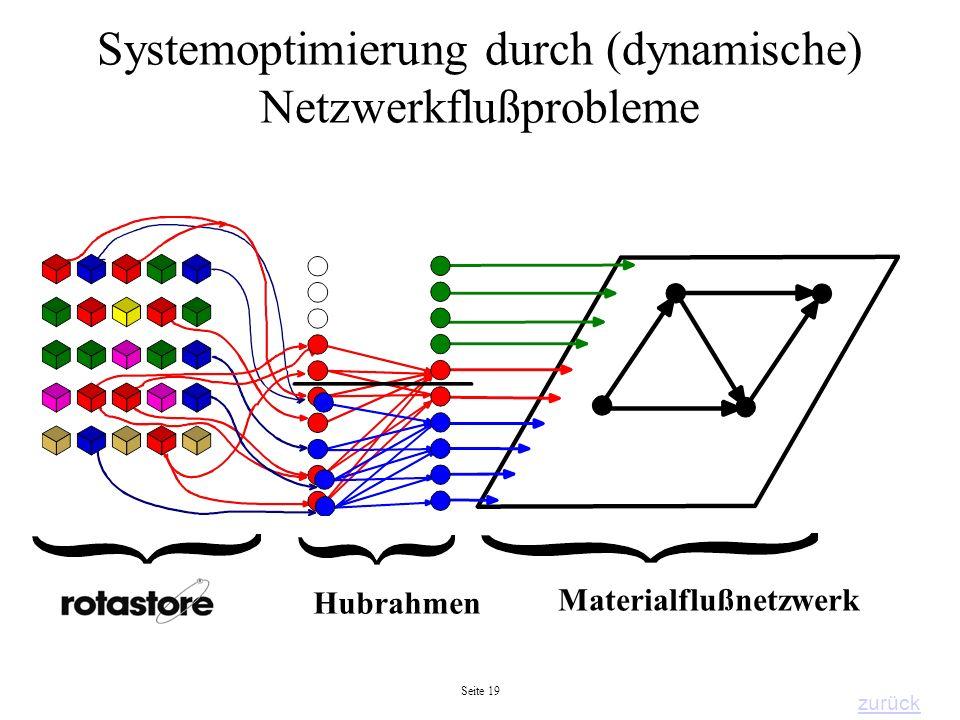 Seite 19 Systemoptimierung durch (dynamische) Netzwerkflußprobleme Hubrahmen Materialflußnetzwerk zurück