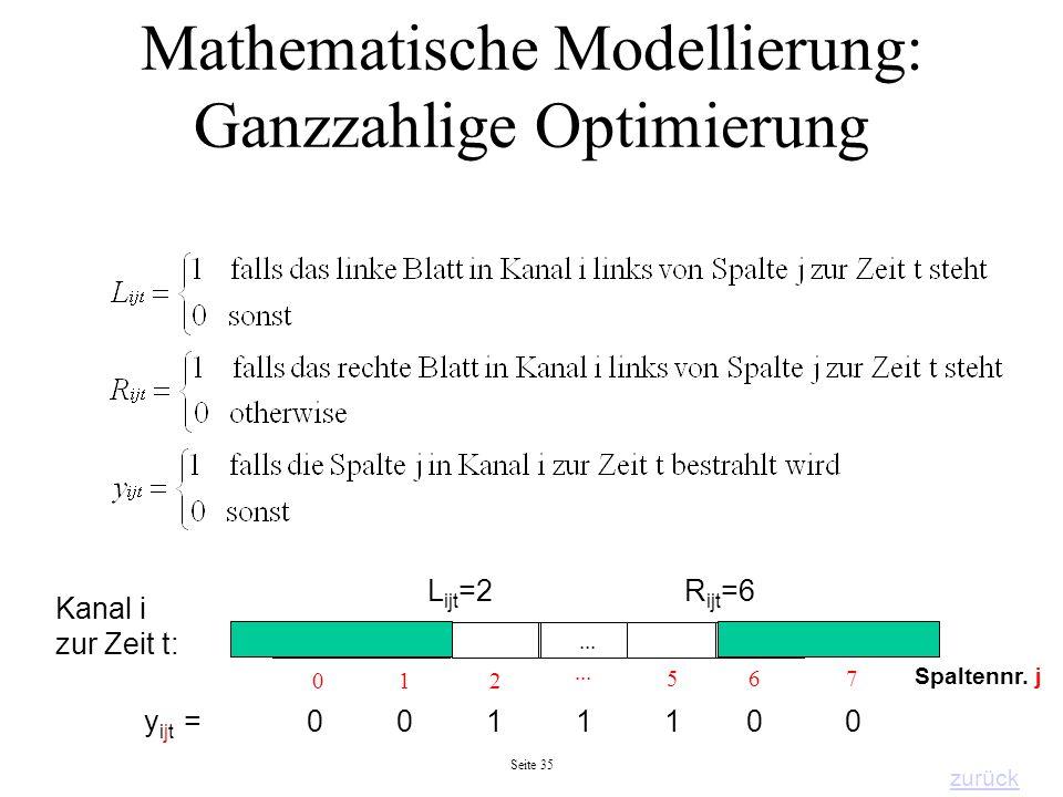 Seite 35 Mathematische Modellierung: Ganzzahlige Optimierung... 2 1 0 567 Kanal i zur Zeit t: L ijt =2R ijt =6 Spaltennr. j y ijt = 0 0 1 1 1 0 0... z