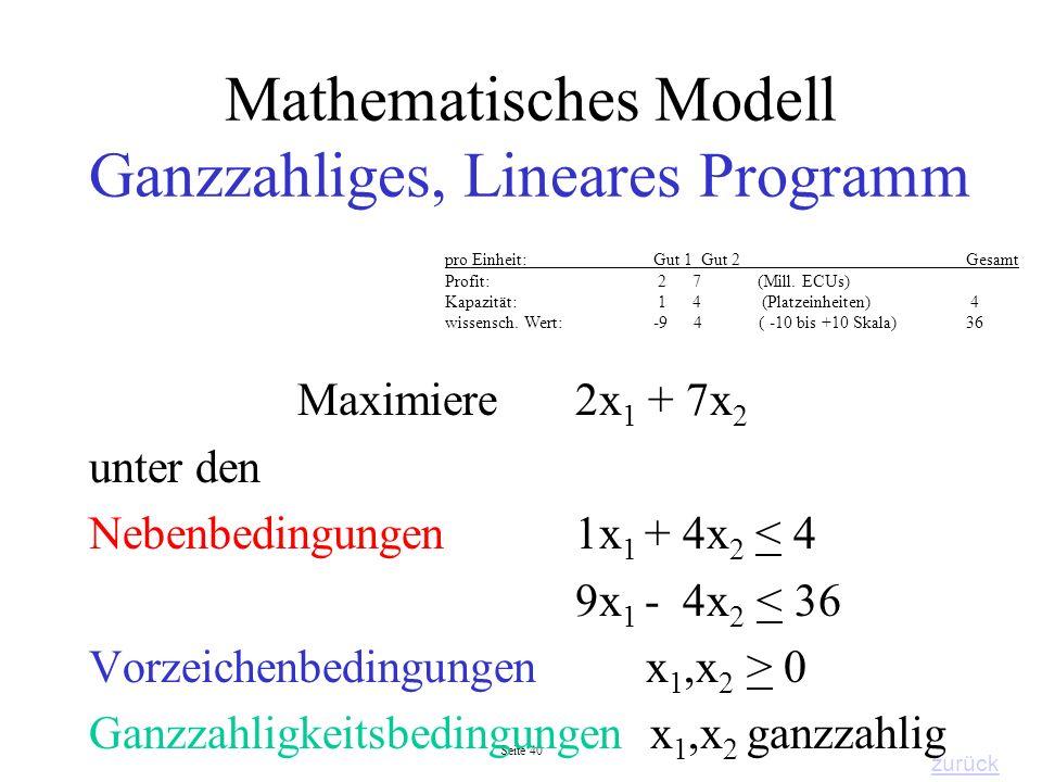 Seite 40 Mathematisches Modell Ganzzahliges, Lineares Programm Maximiere 2x 1 + 7x 2 unter den Nebenbedingungen 1x 1 + 4x 2 < 4 9x 1 - 4x 2 < 36 Vorze