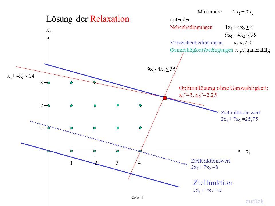 Seite 41 9x 1 - 4x 2 < 36 x 1 + 4x 2 < 14 Zielfunktion : 2x 1 + 7x 2 = 0 2143 3 2 1 x1x1 x2x2 Maximiere 2x 1 + 7x 2 unter den Nebenbedingungen 1x 1 +