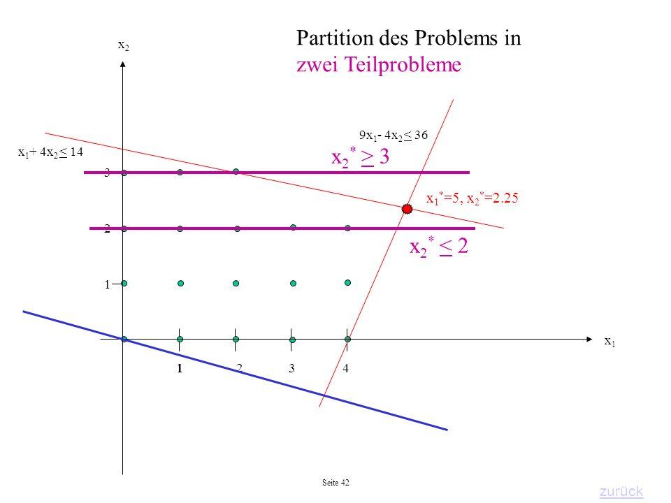 Seite 42 2 1 143 3 2 1 x 1 * =5, x 2 * =2.25 x1x1 x2x2 x 2 * > 3 x 2 * < 2 Partition des Problems in zwei Teilprobleme zurück 9x 1 - 4x 2 < 36 x 1 + 4