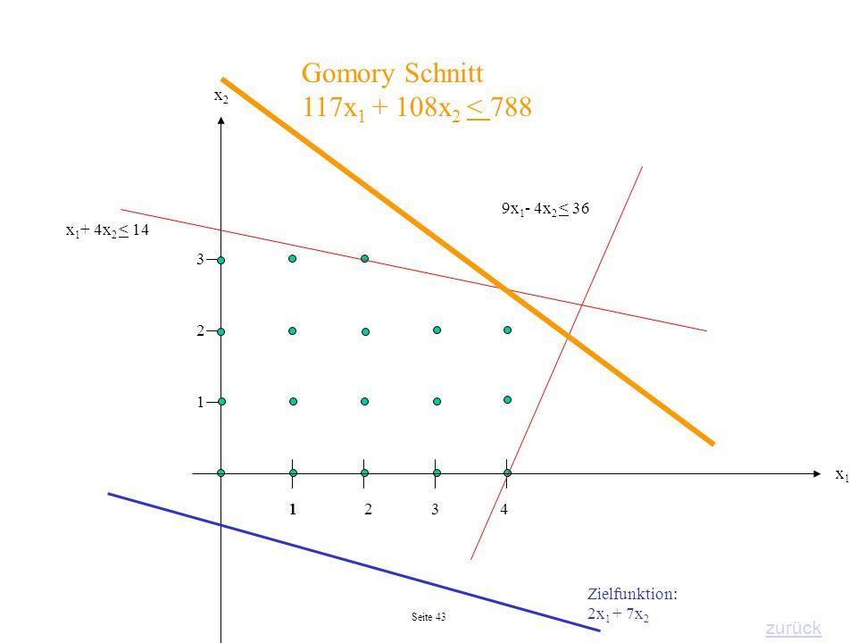 Seite 43 2 1 143 3 2 1 Zielfunktion: 2x 1 + 7x 2 x1x1 x2x2 Gomory Schnitt 117x 1 + 108x 2 < 788 zurück 9x 1 - 4x 2 < 36 x 1 + 4x 2 < 14