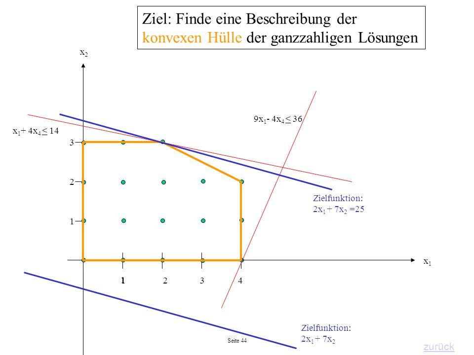 Seite 44 2 1 143 3 2 1 Zielfunktion: 2x 1 + 7x 2 x1x1 x2x2 Ziel: Finde eine Beschreibung der konvexen Hülle der ganzzahligen Lösungen Zielfunktion: 2x